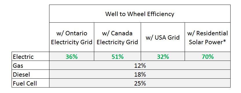Well to Wheel Effiiciency Comparison