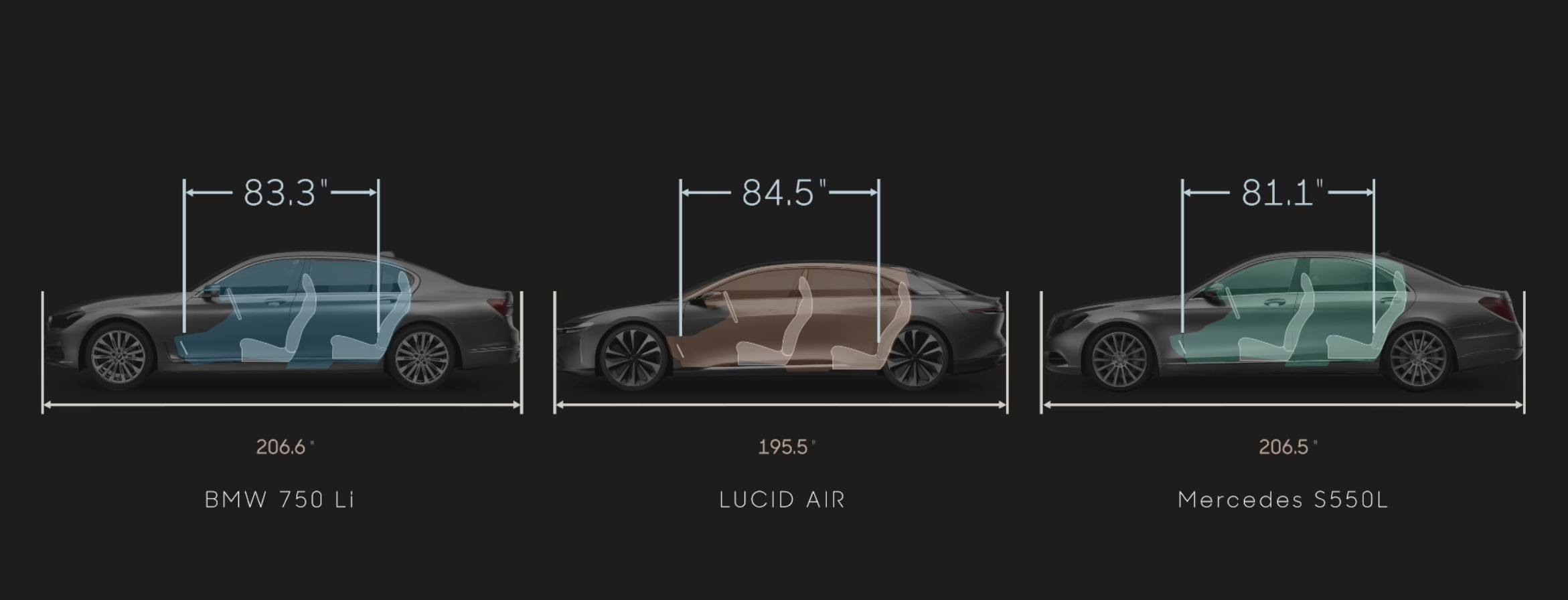 Lucid Motors AIR size compare