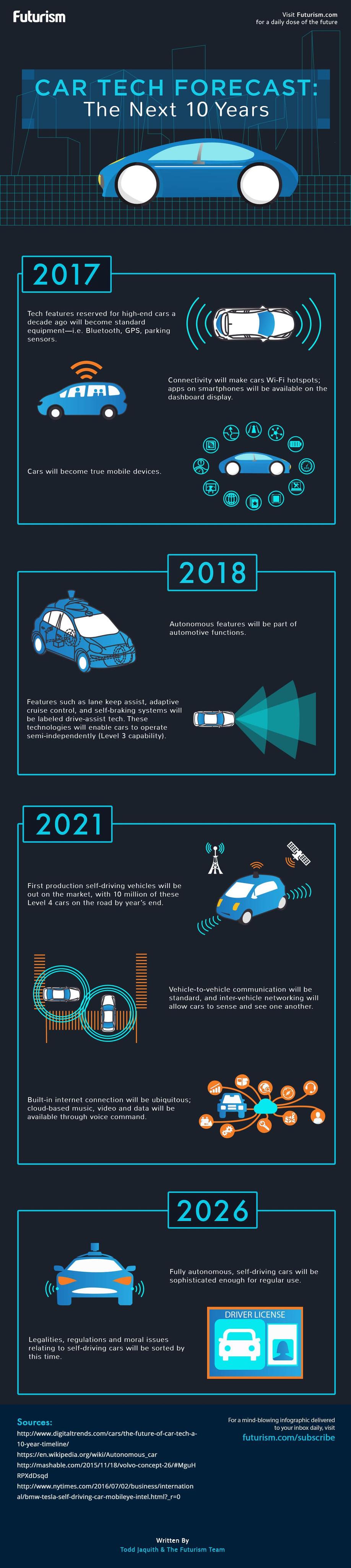 Car-Tech-Forecast_v1-infographic