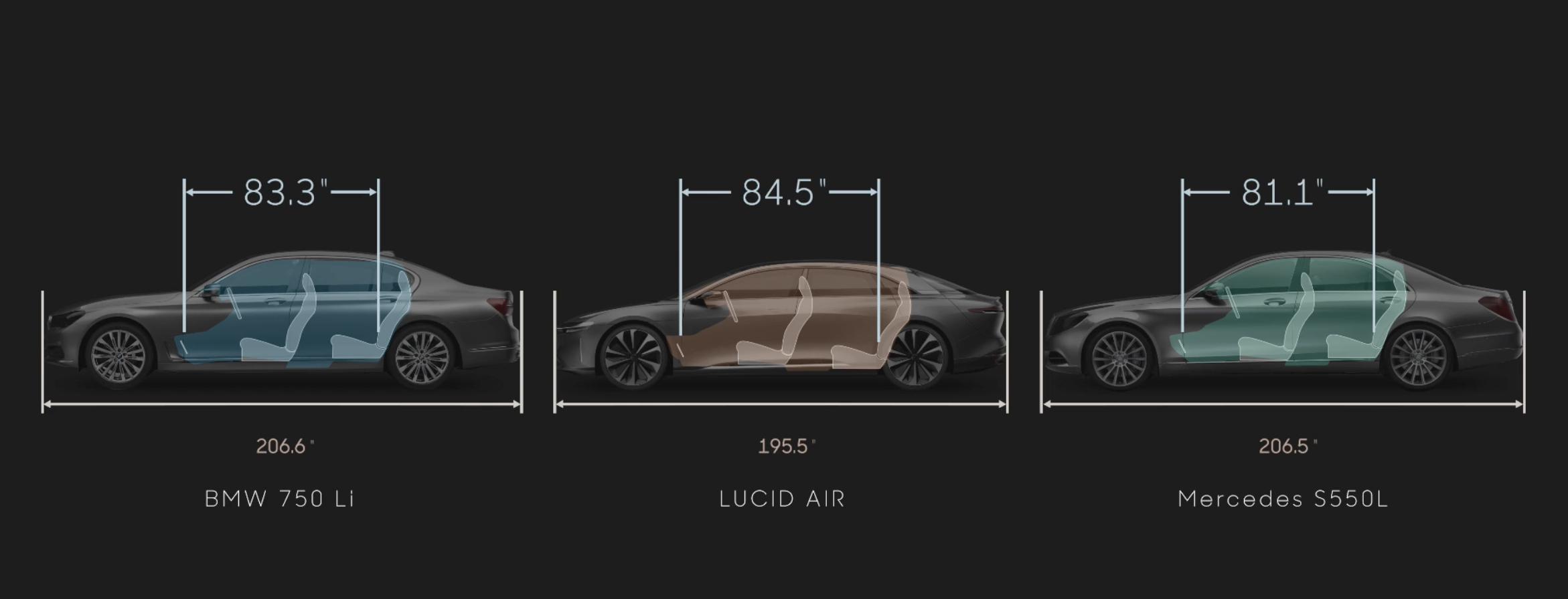 Lucid Motors AIR size compare