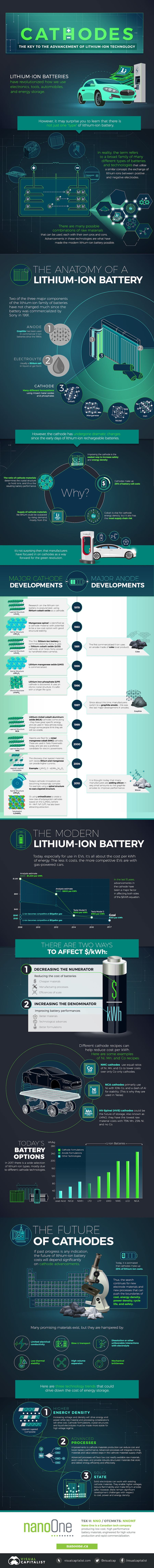 cathode-lithium-ion-battery-infographic