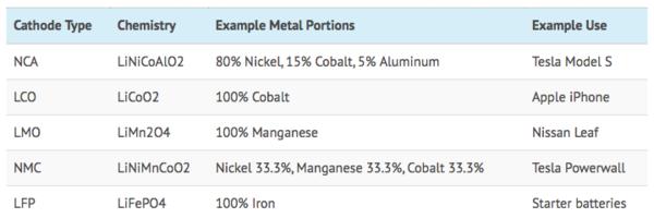 cathode-type-lithium-ion-battery