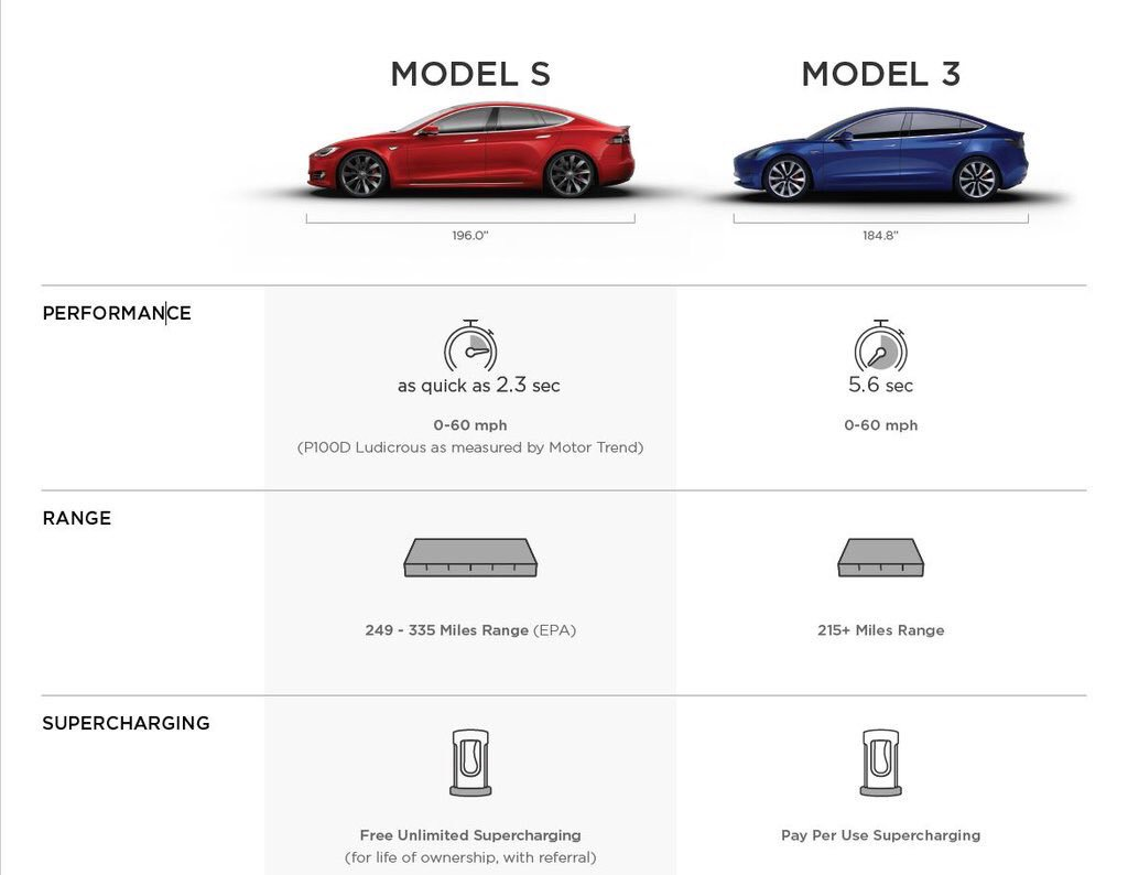 Tesla publishes Model 3 vs. Model S specifications in employee-only on bmw 318is vs, bmw 528i vs, bmw mineral white, bmw x6 vs, bmw x1 vs, bmw taurus, bmw x4 vs, bmw d3, e36 m3 vs, bmw z3, bmw m4, bmw m6 vs, bmw 4 series coupe, bmw 3 series vs, bmw vs benz, bmw x5 2005 3.0d top speed, bmw 7 series vs, bmw m5 vs, bmw amg series, bmw x5 vs,