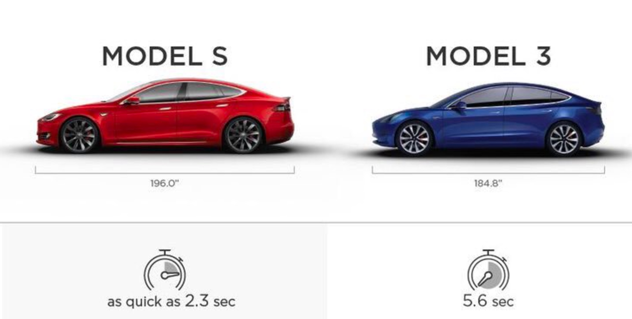 Tesla Model 3 Dimensions >> Tesla Publishes Model 3 Vs Model S Specifications In