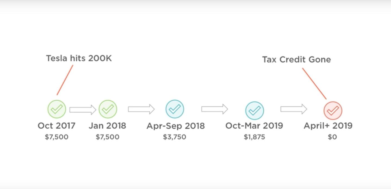 Tax credit for tesla model 3