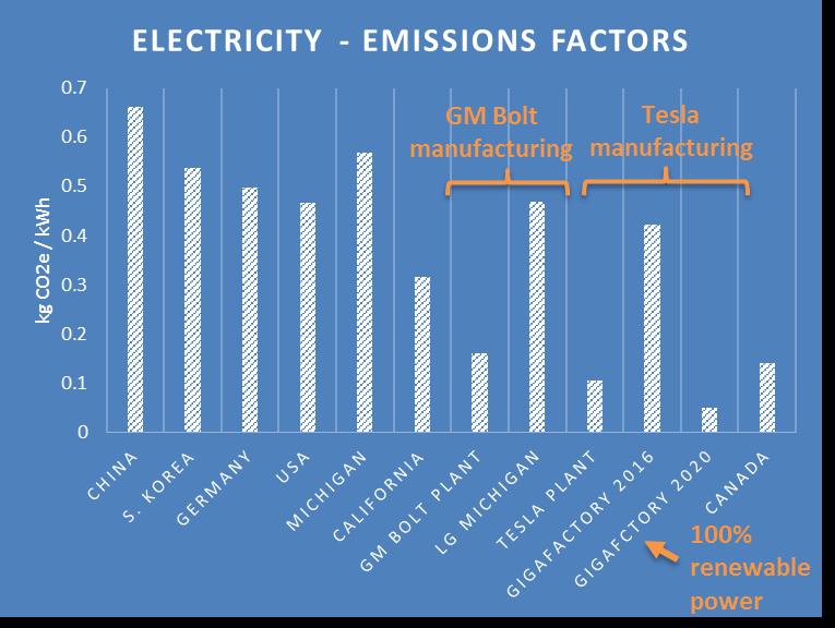 Emissions Factors 1