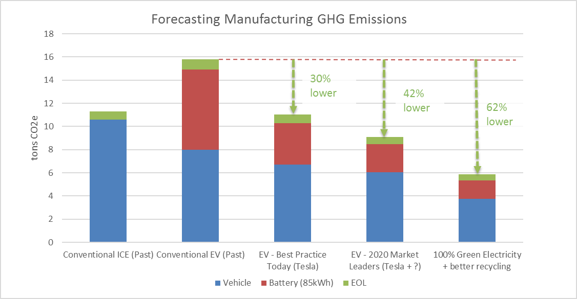 Forecast of MFG GHG