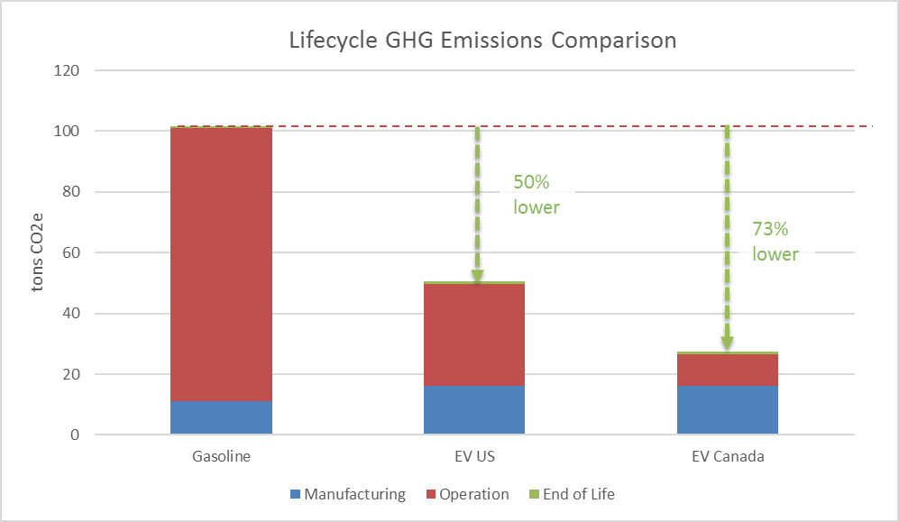 Lifecycle GHG Emissions