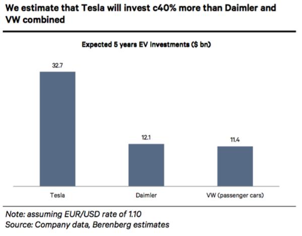 berenberg-tesla-tsla-investment-chart