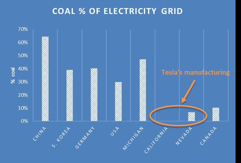 Coal %