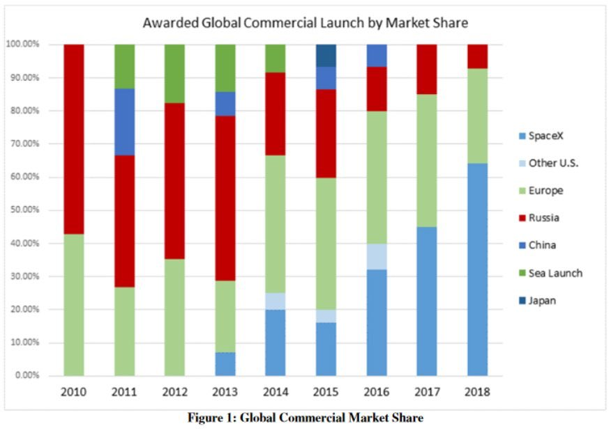 Spacex Commercial Market Share Teslarati