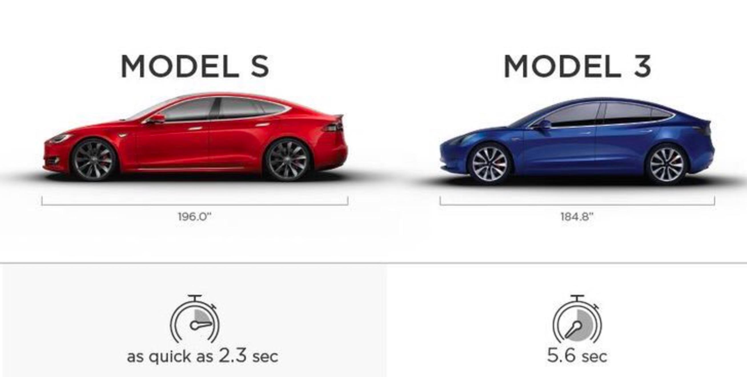 models-vs-model3-0-60
