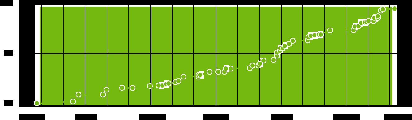 Dota 2 chart