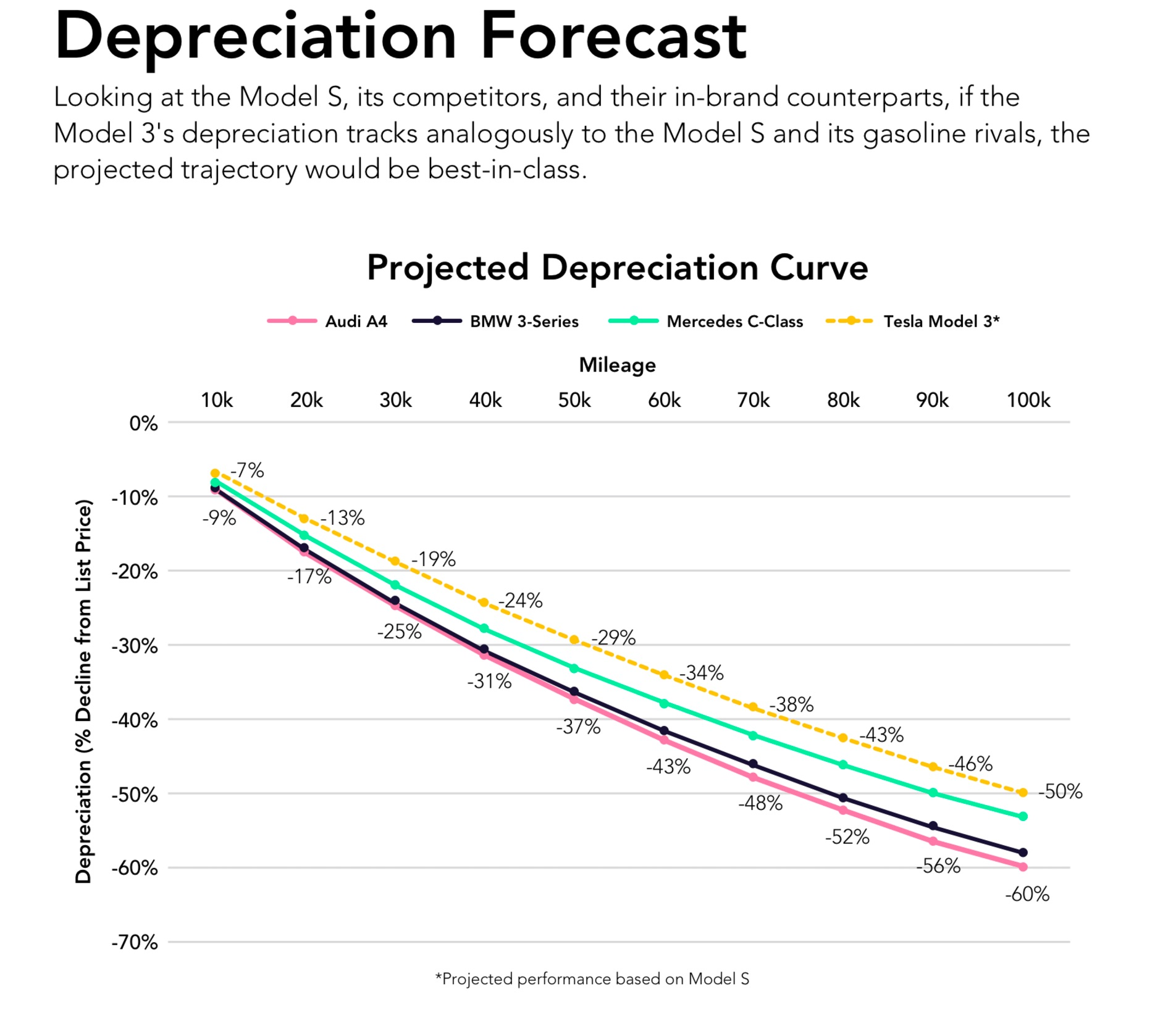 tesla-model-3-depreciation-forecast-autolist-chart