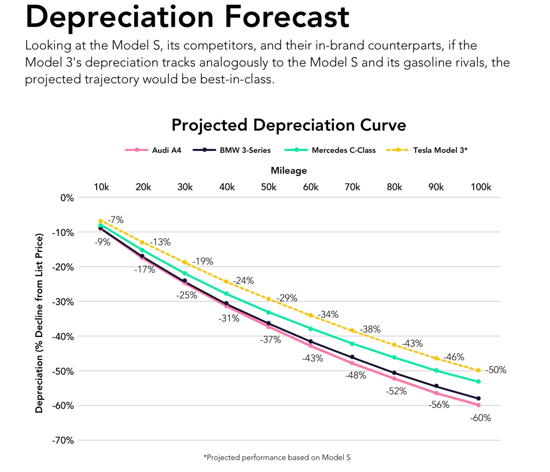 tesla-model-3-depreciation-forecast-autolist-chart