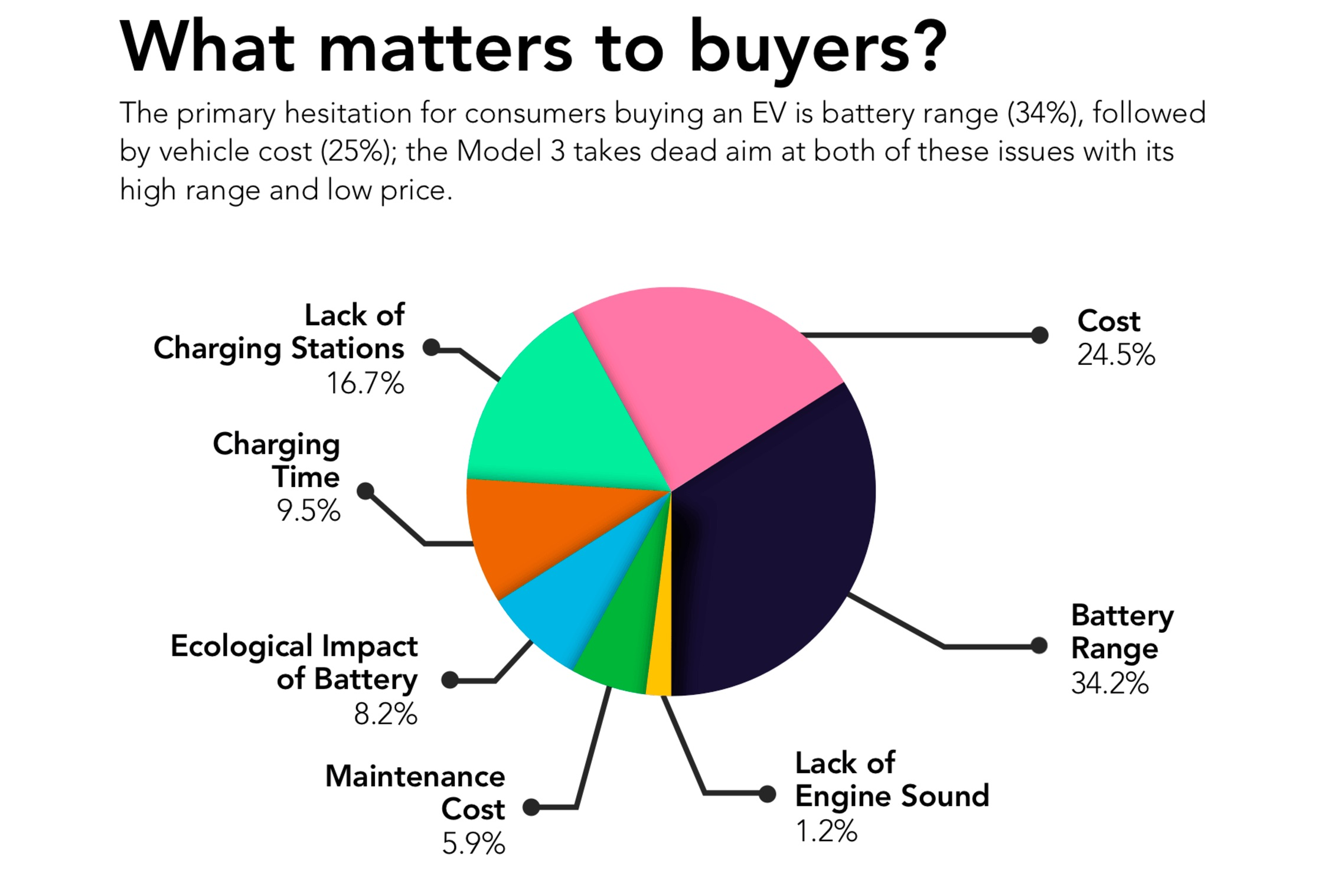 What matters to Tesla Model 3 buyers on survey data from Autolist