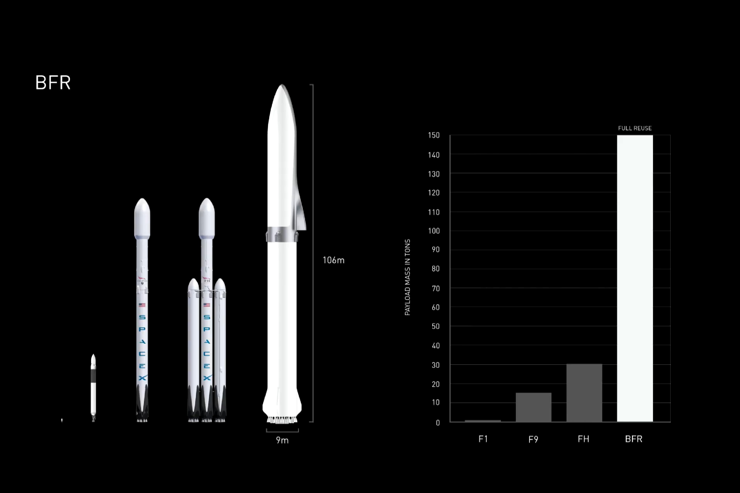 SpaceX CEO Elon Musk says that BFR could cost less to build than