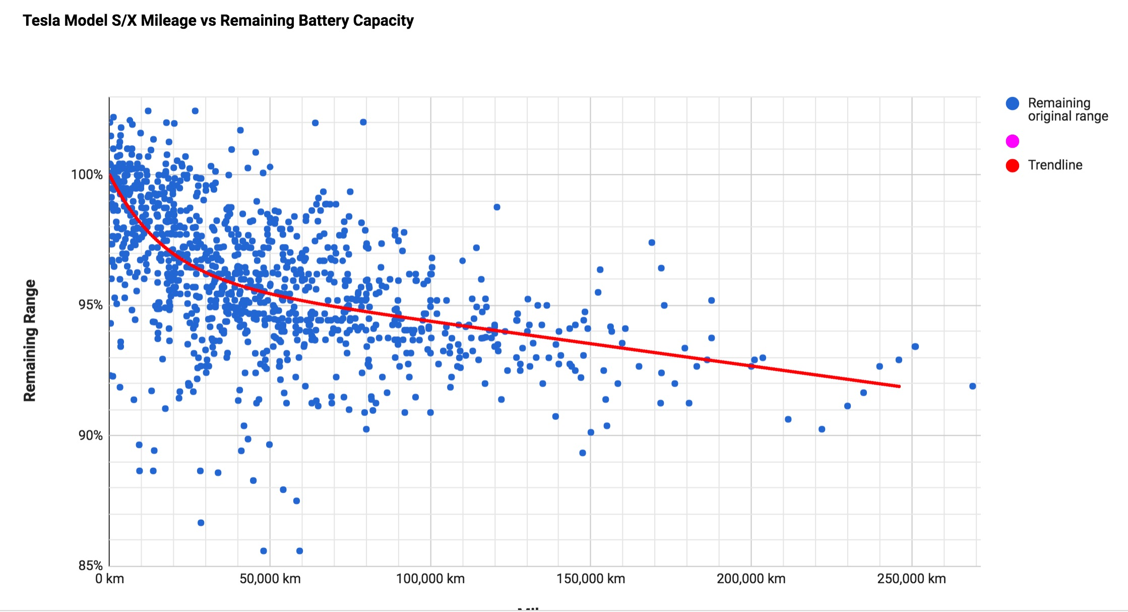 tesla-battery-degradation-data-points-chart