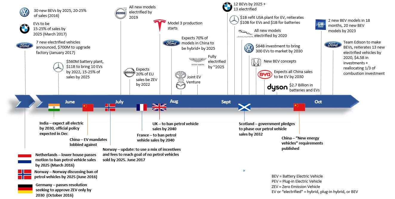 Electric Vehicle Announcements
