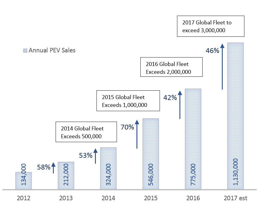 Annual PEV Sales