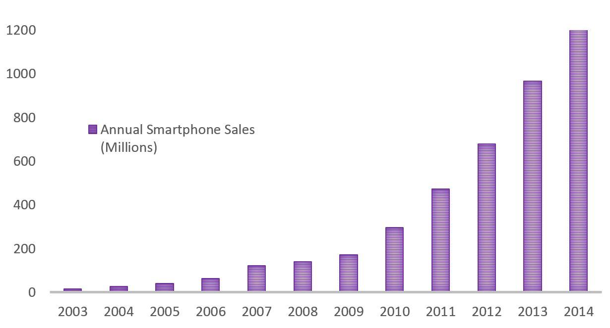 Annual Smartphone Sales