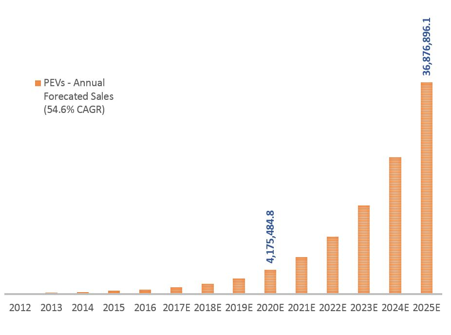 PEV Annual Growth @ 54.6% CAGR