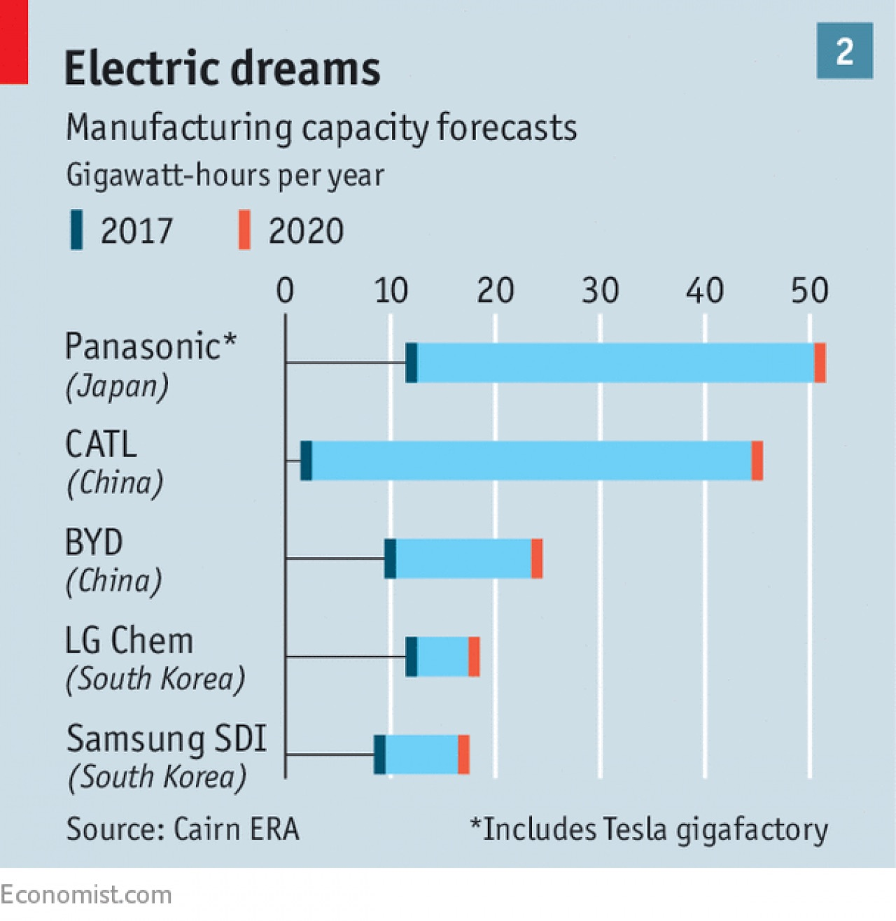 Lithium Ion Car Battery >> Tesla's partner Panasonic to expand EV battery production in Japan