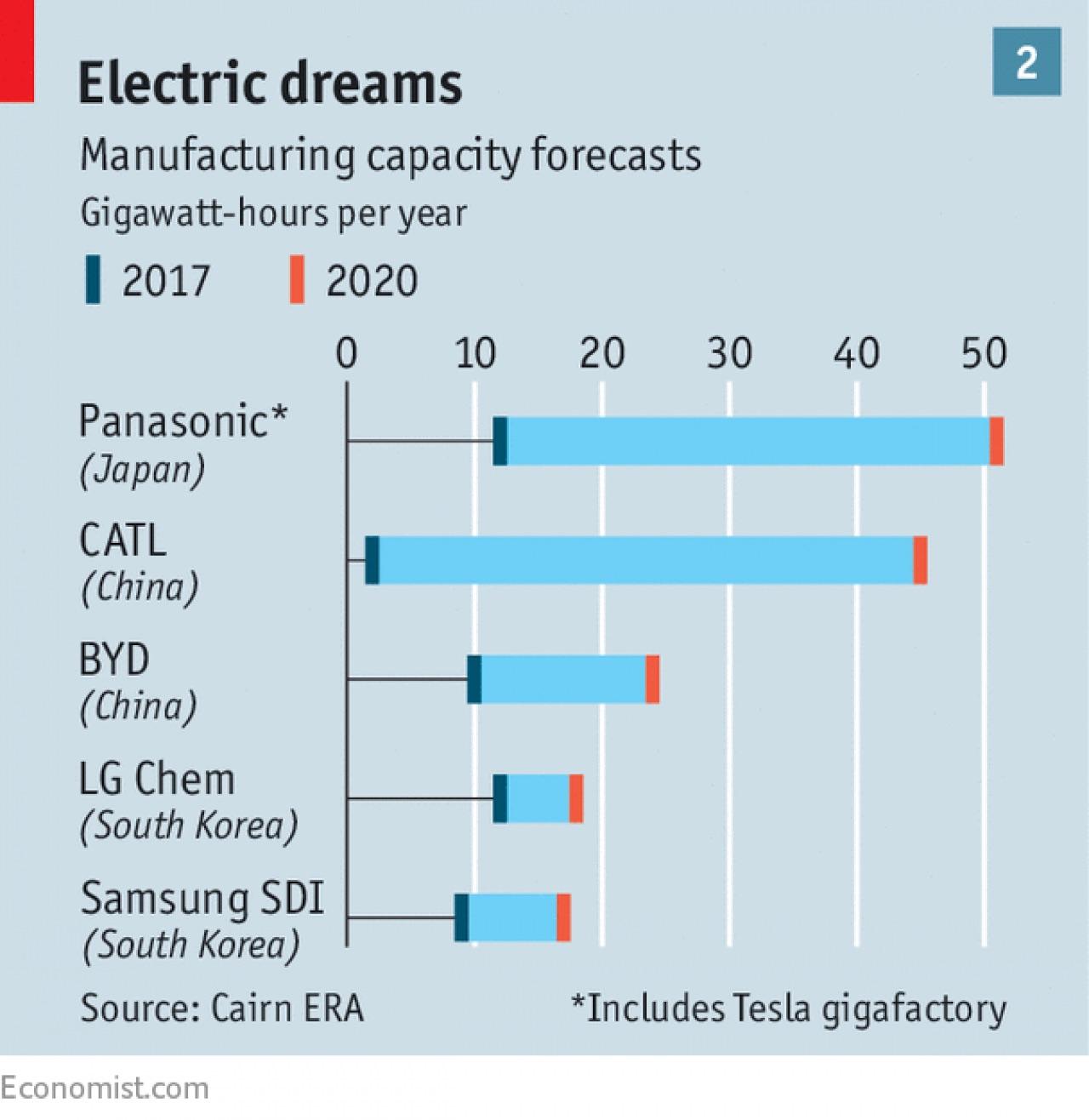Tesla's partner Panasonic to expand EV battery production ...