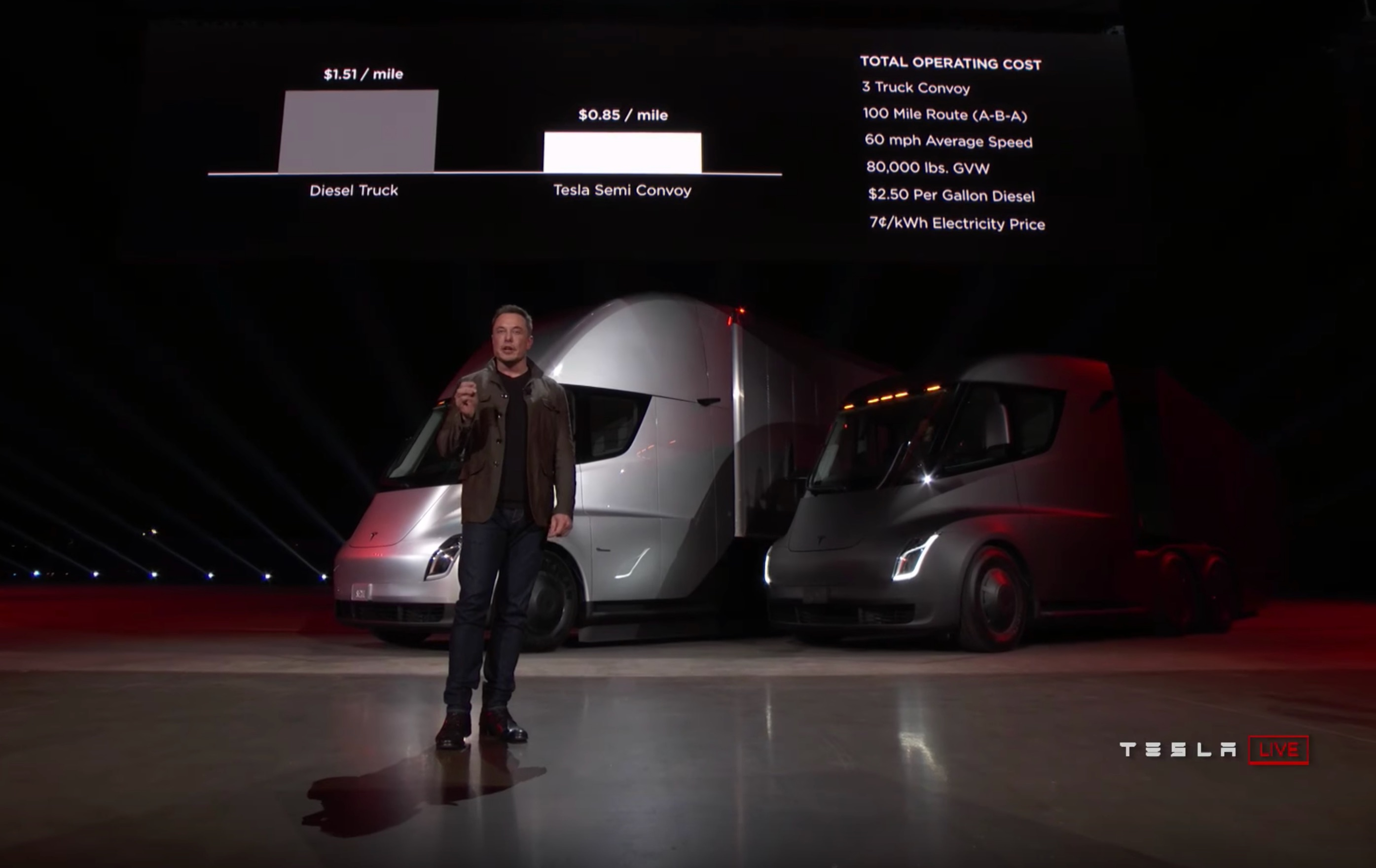 tesla-semi-convoy-technology-cost-vs-diesel
