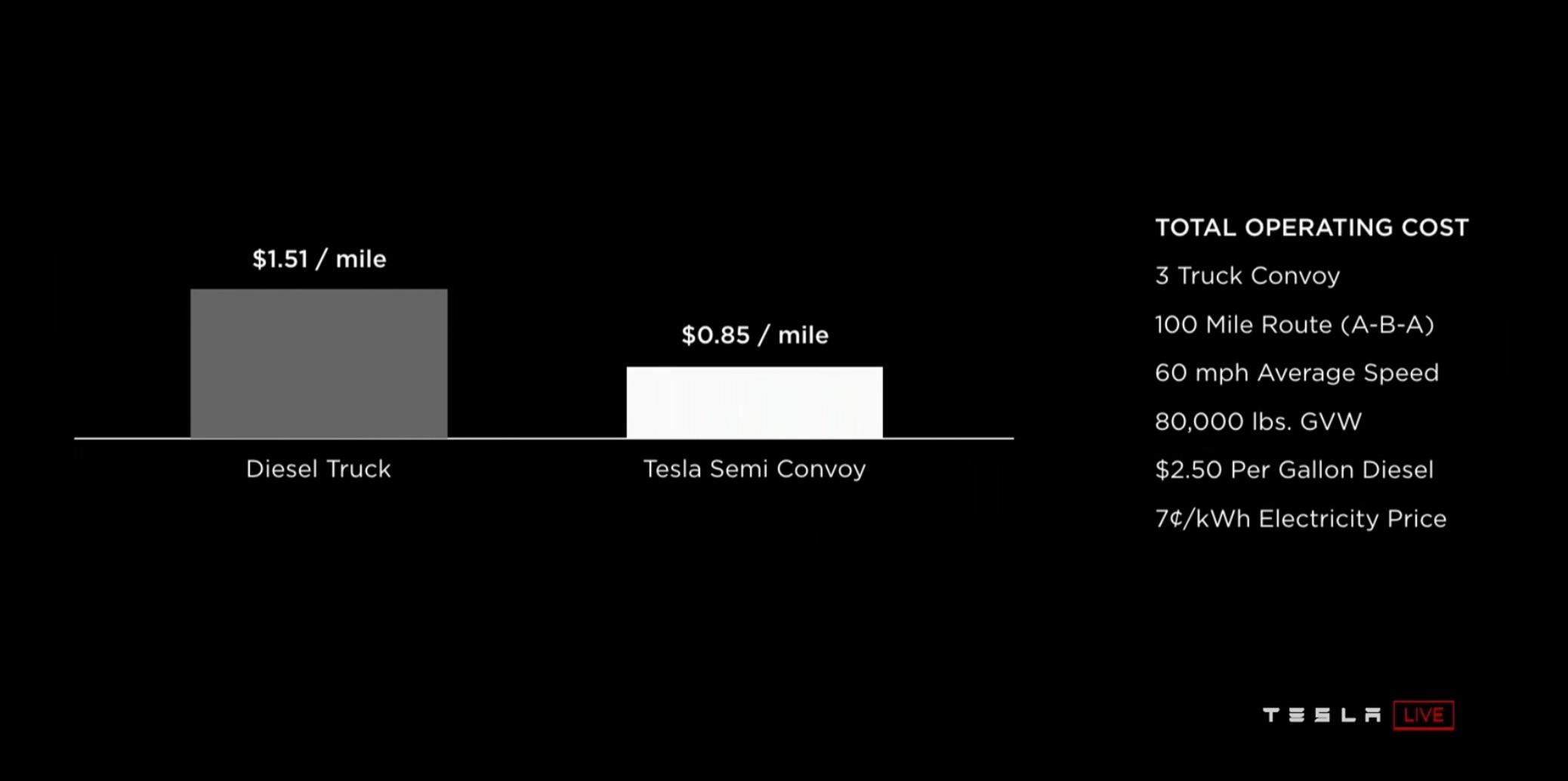 tesla-semi-vs-diesel-cost-mile-ownership