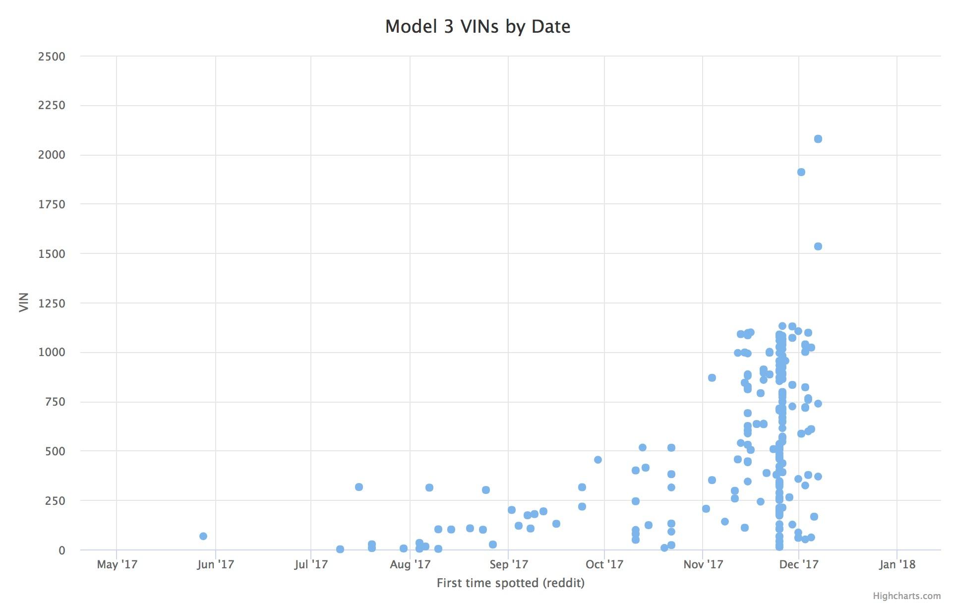 model-3-vin-point-chart
