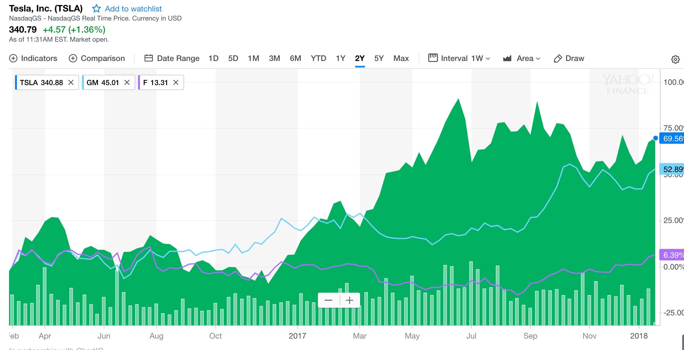 tesla-tsla-stock-chart-vs-ford-gm