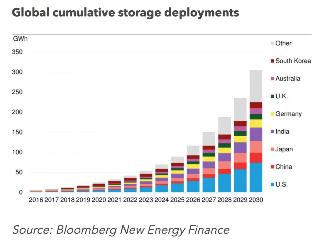 BNEF Storage Forecast