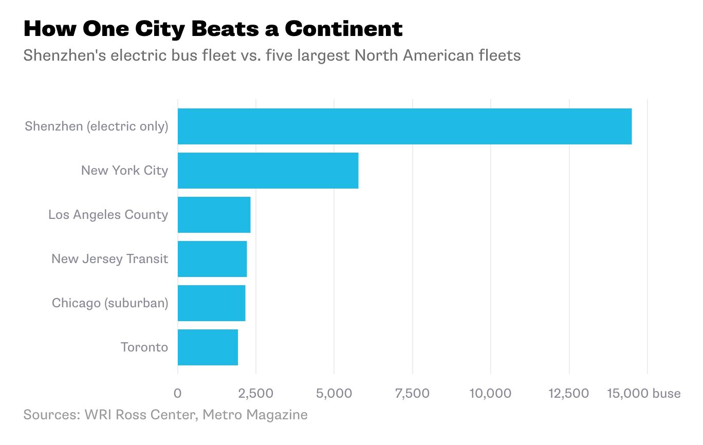 Tesla Paved The Way For Evs But Electrification Isnt Just About Electric Fan Conversion Suburban Image Source Bloomberg China Goes All In On Transit Revolution