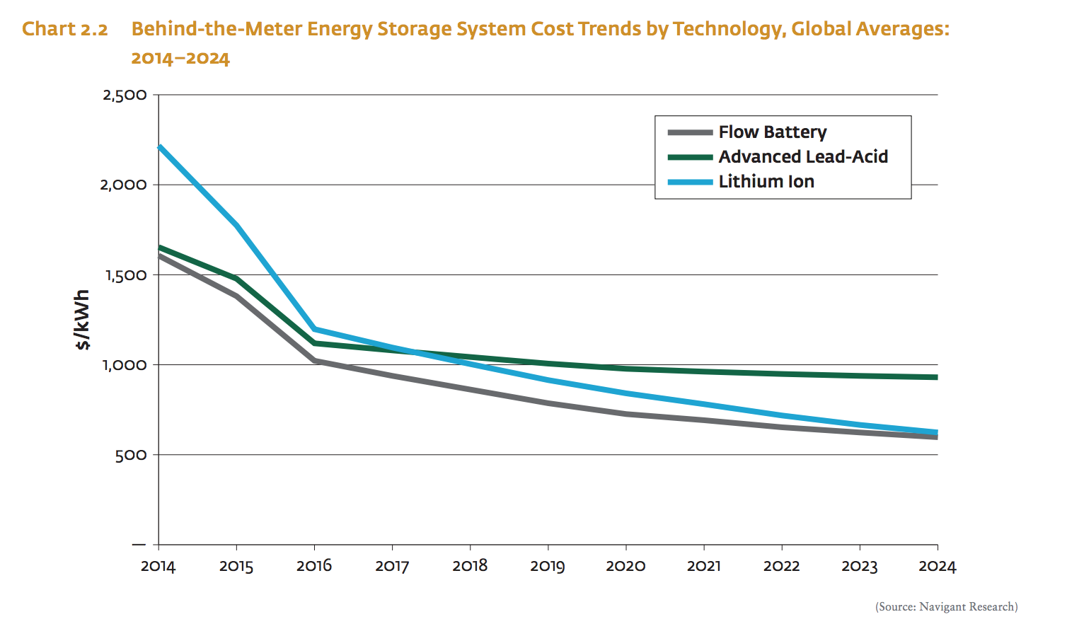 Electricity Storage – Behind the Meter