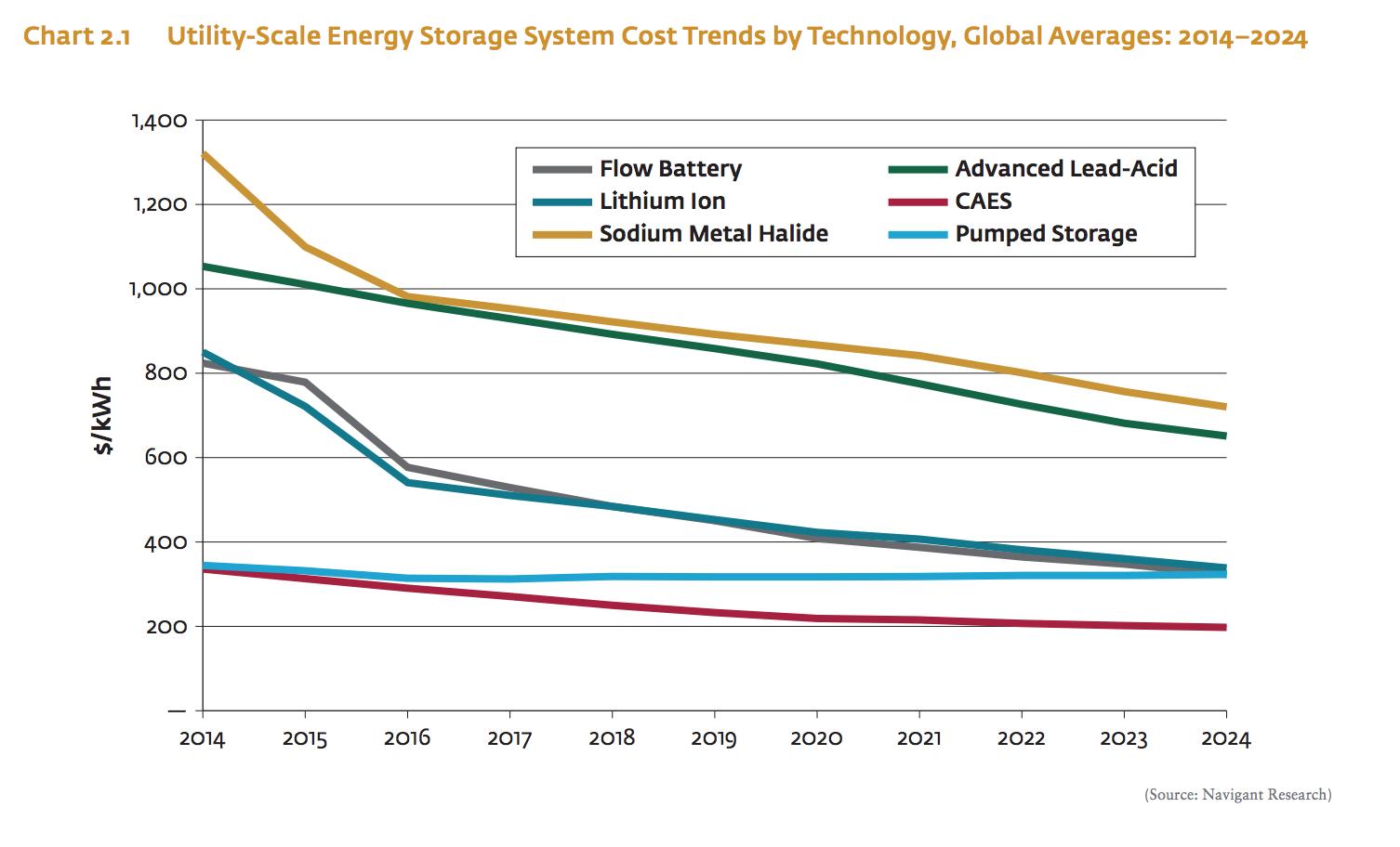 Electricity Storage – Utility
