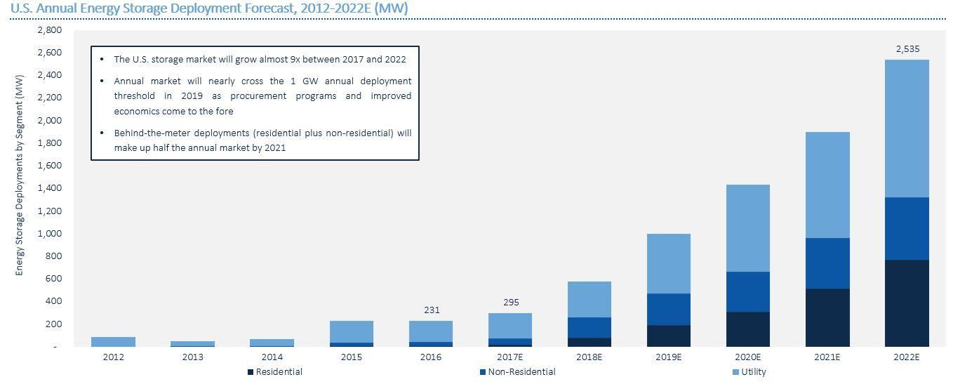 US Annual Energy Storage Deployment