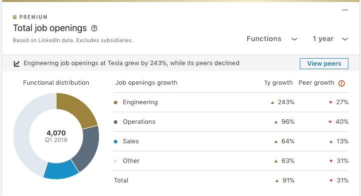 LinkedIn Tesla job openings chart