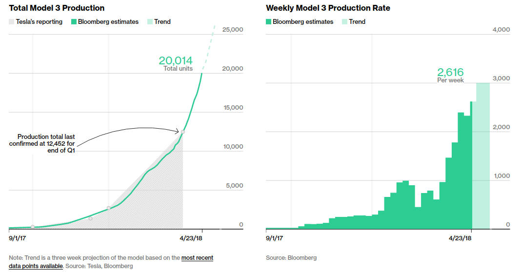 Model 3 tracker as of 4-23-2018