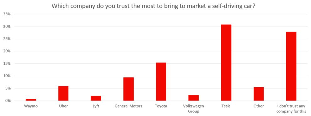 Tesla consumers trust rating survey [Credit: Autolist]