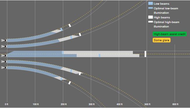 IIHS-TeslaModel3-HeadlightsGraph