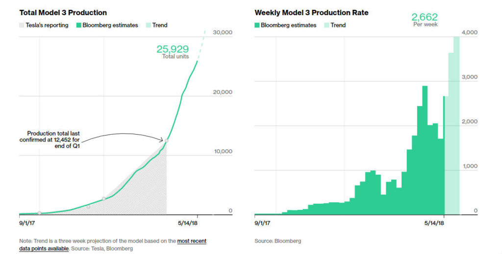 Tesla Model 3 production is reportedly closing in on 4,000 ...