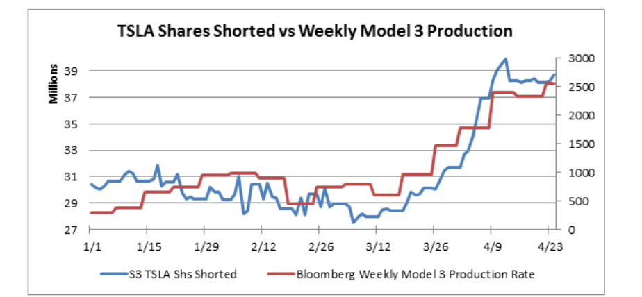 Tesla-Short-Stocks-as-of-April-2018