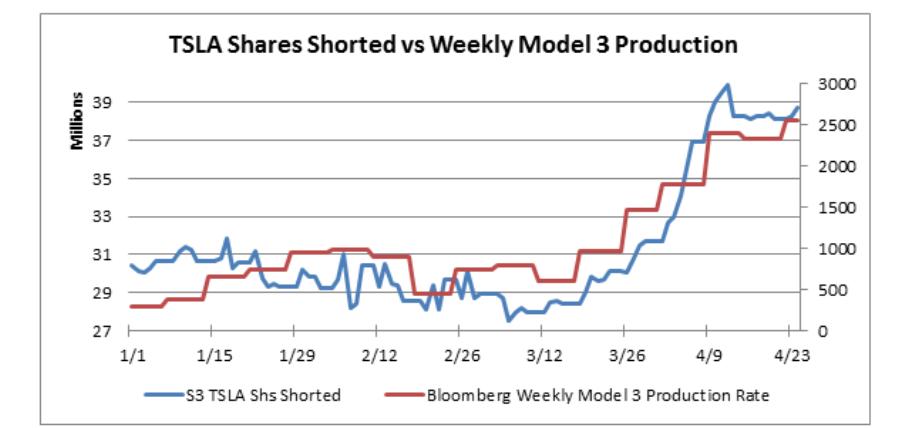 Tesla-Short-Stocks-as-of-April-2018