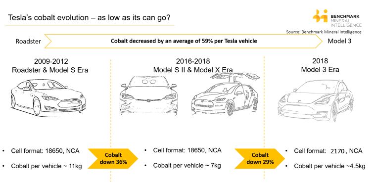 Teslas-Cobalt-Evolution-Benchmark-Mineral-Intelligence