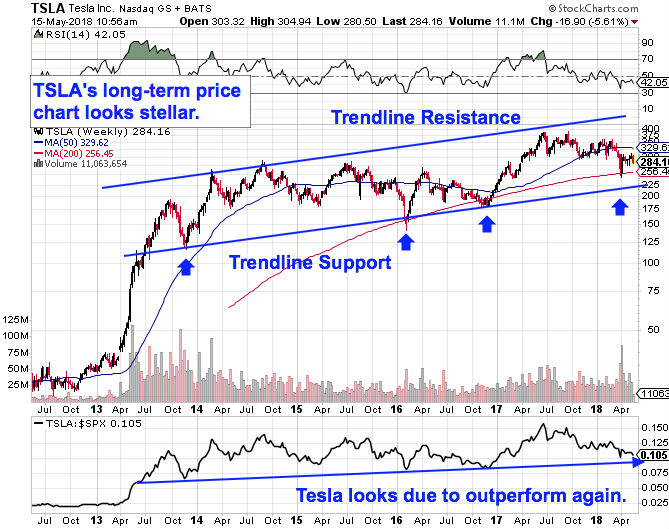 tesla-stocks-long-term