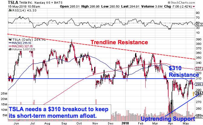 tsla-stocks-short-term