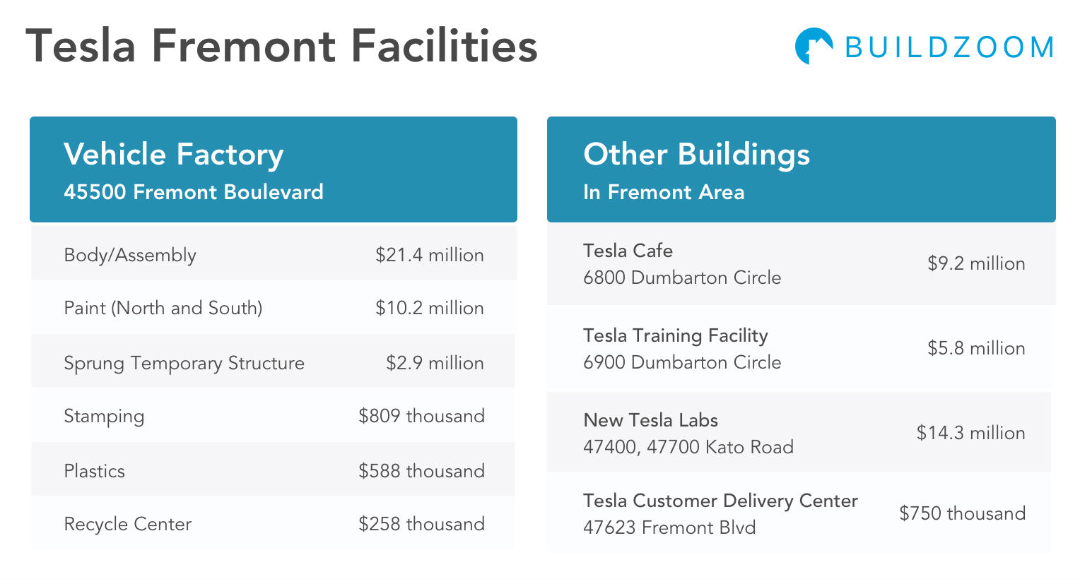 Tesla-Fremont-Facilities-Cost