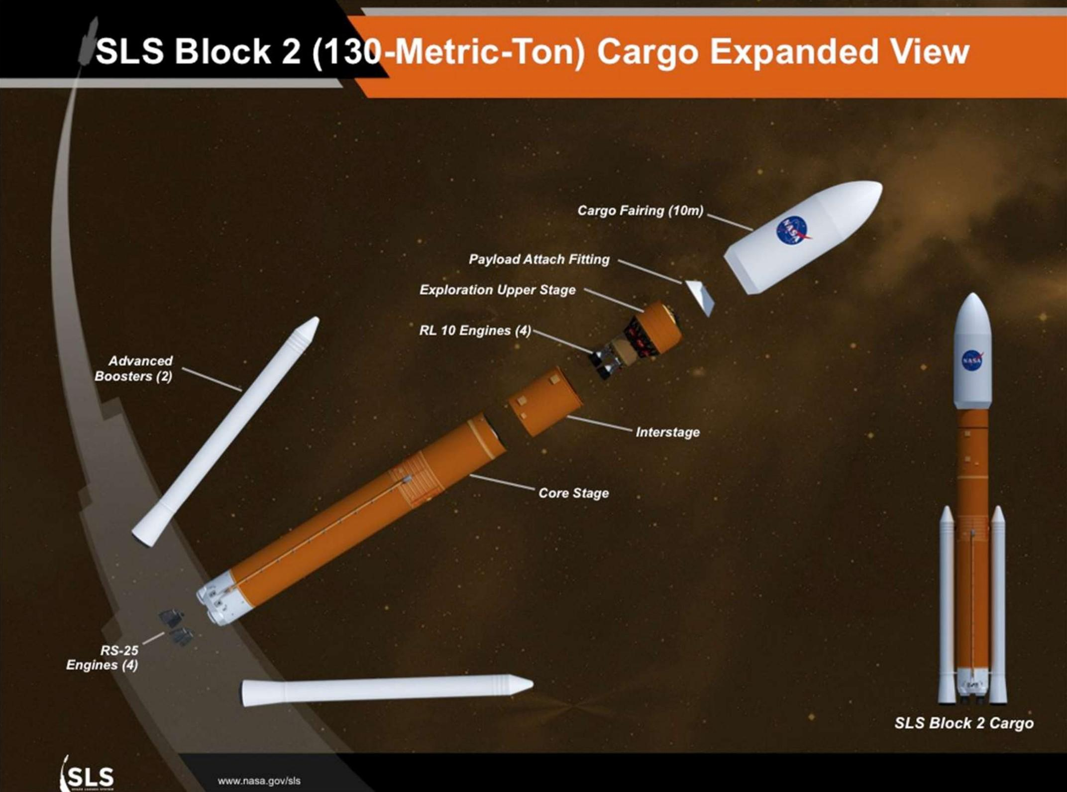 SLS Block 2 exploded view (NASA)