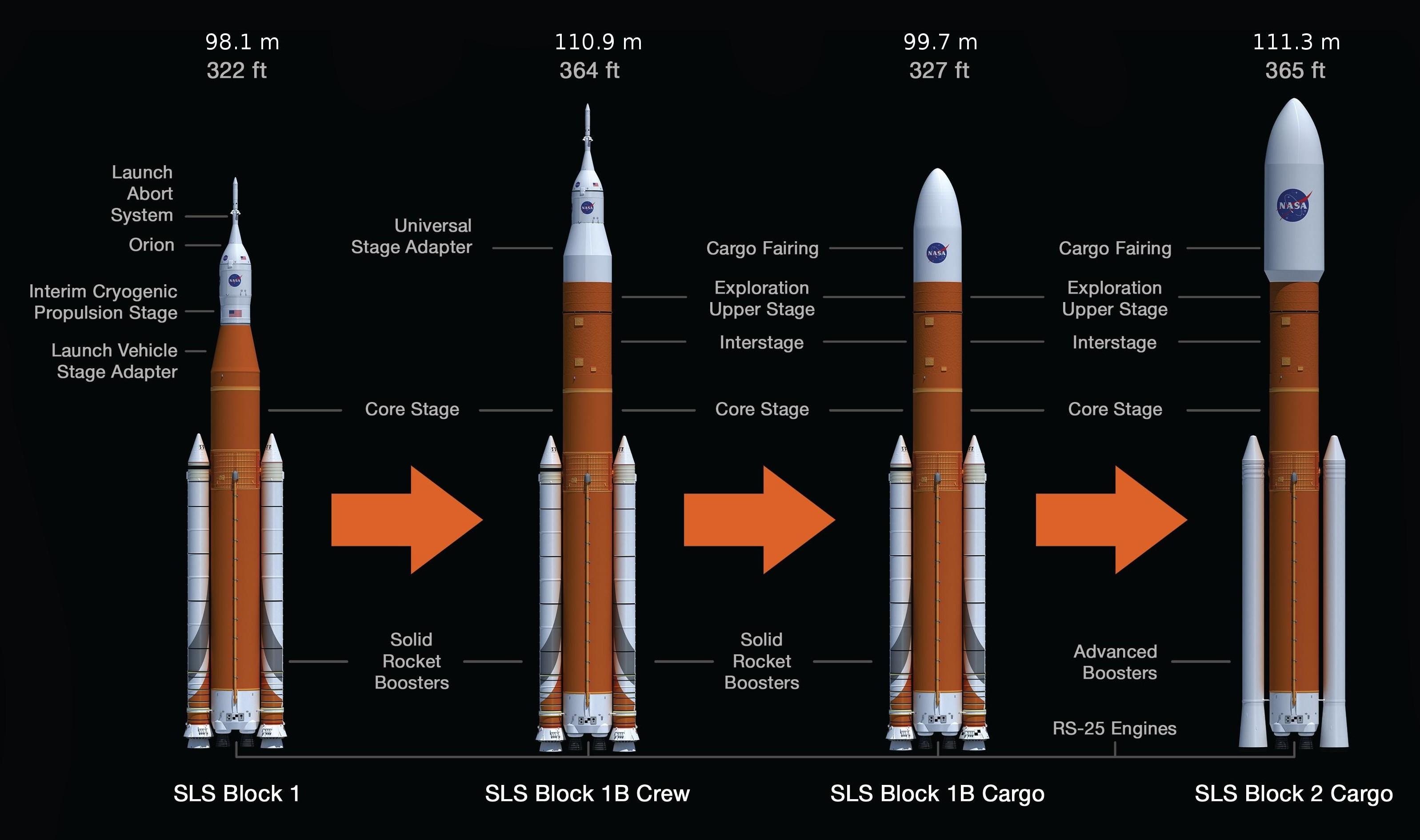 SLS versions (NASA)
